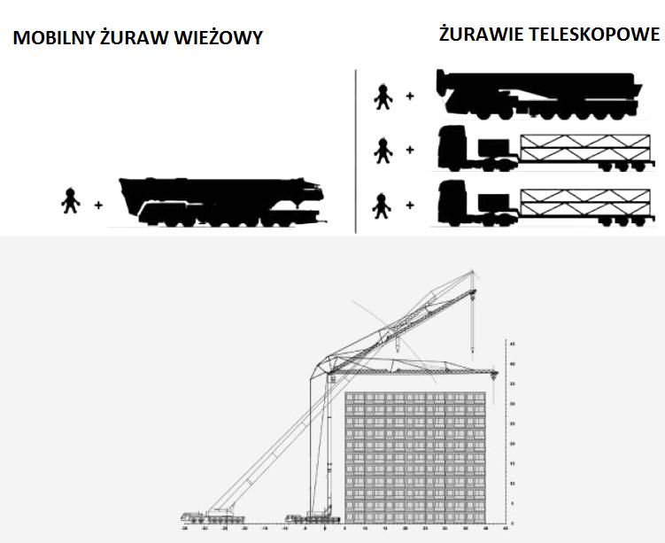 mobilne żurawie wieżowe Spierings